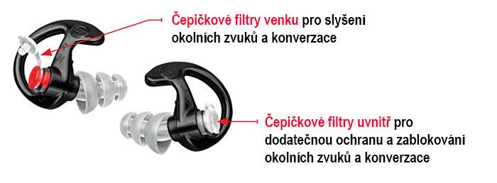 Štuple do uší EP4 Čepičkové filtre slovensky