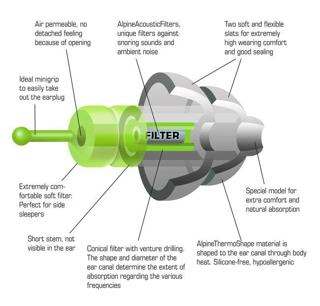 Špunty do uší na spanie Alpine SleepSoft technické špecifikácie