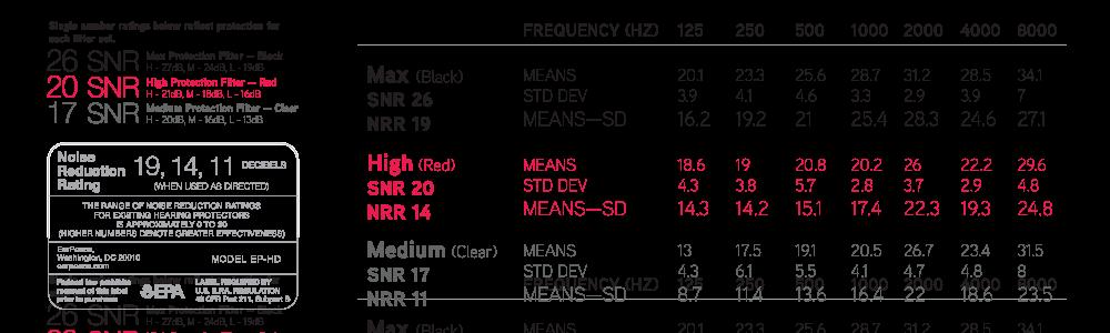 Hodnoty utlmenie EarPeace HD Earplugs